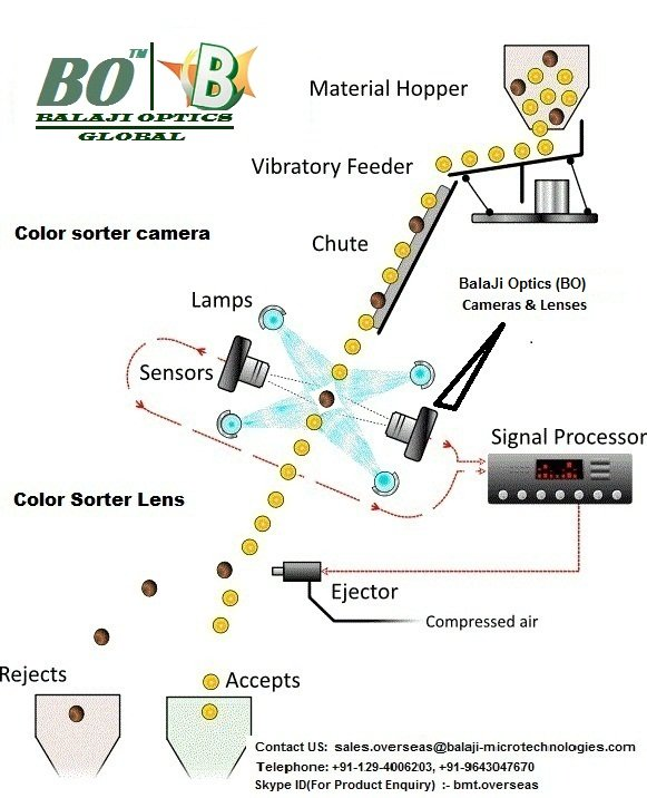 Line Scan Camera & F-Mount Lens For Color Sorter Machine